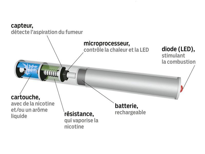la cigarette electronique c est quoi